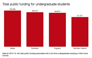 Total public funding for undergraduate students in the UK