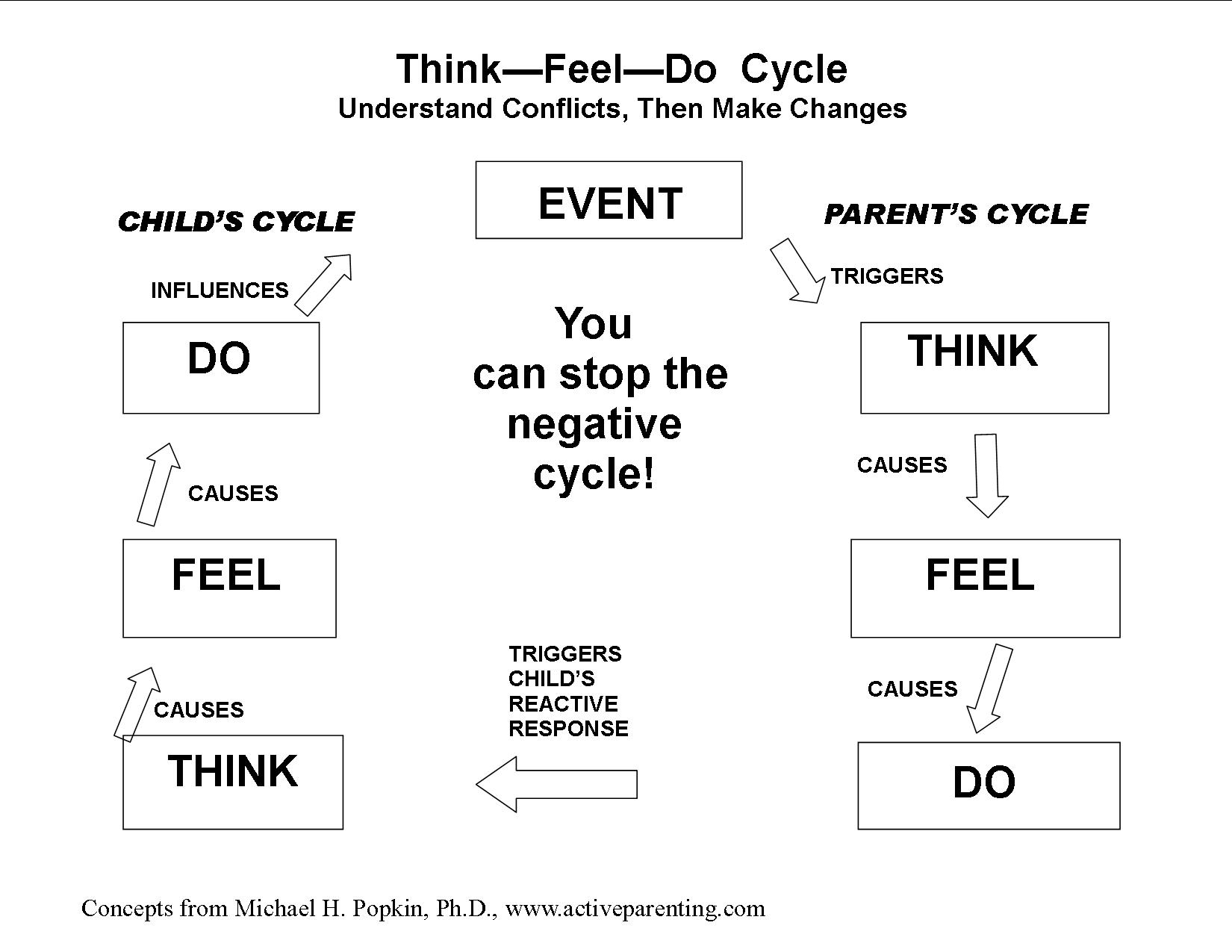 Emotional Intelligence Related To Our Thinking