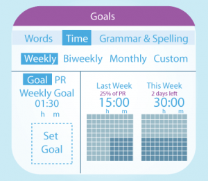 "Coming soon: set writing goals -- a ""writing fitbot."""