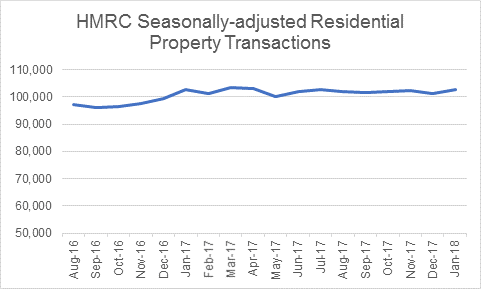 HMRC property transactions
