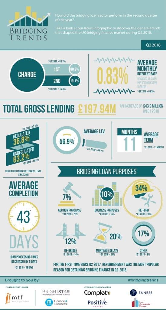 bridging infografic