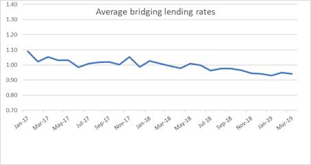 bridging lending
