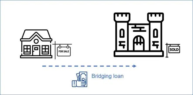 What Is A Bridging Loan