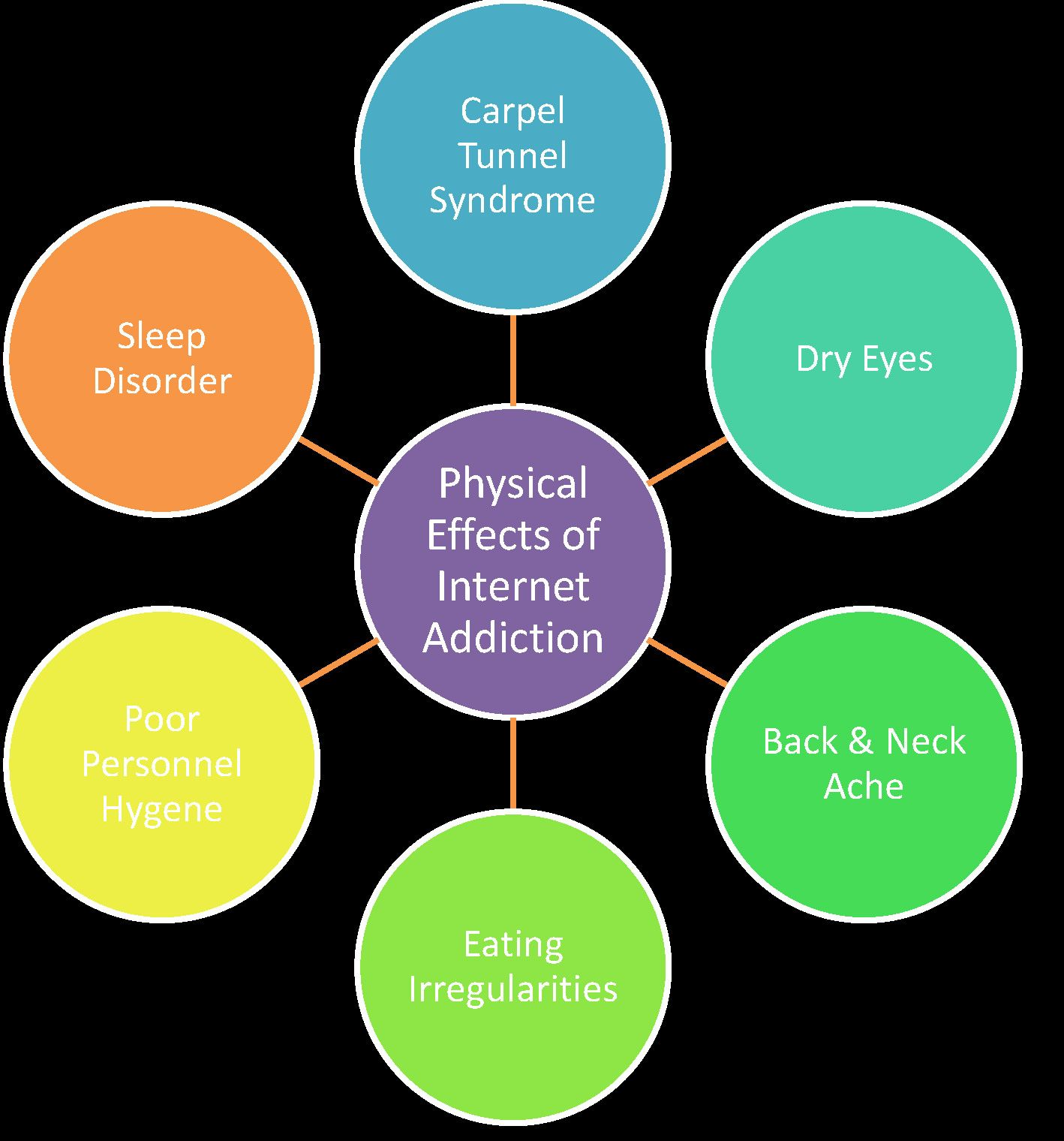 Addictive Behaviors Worksheet