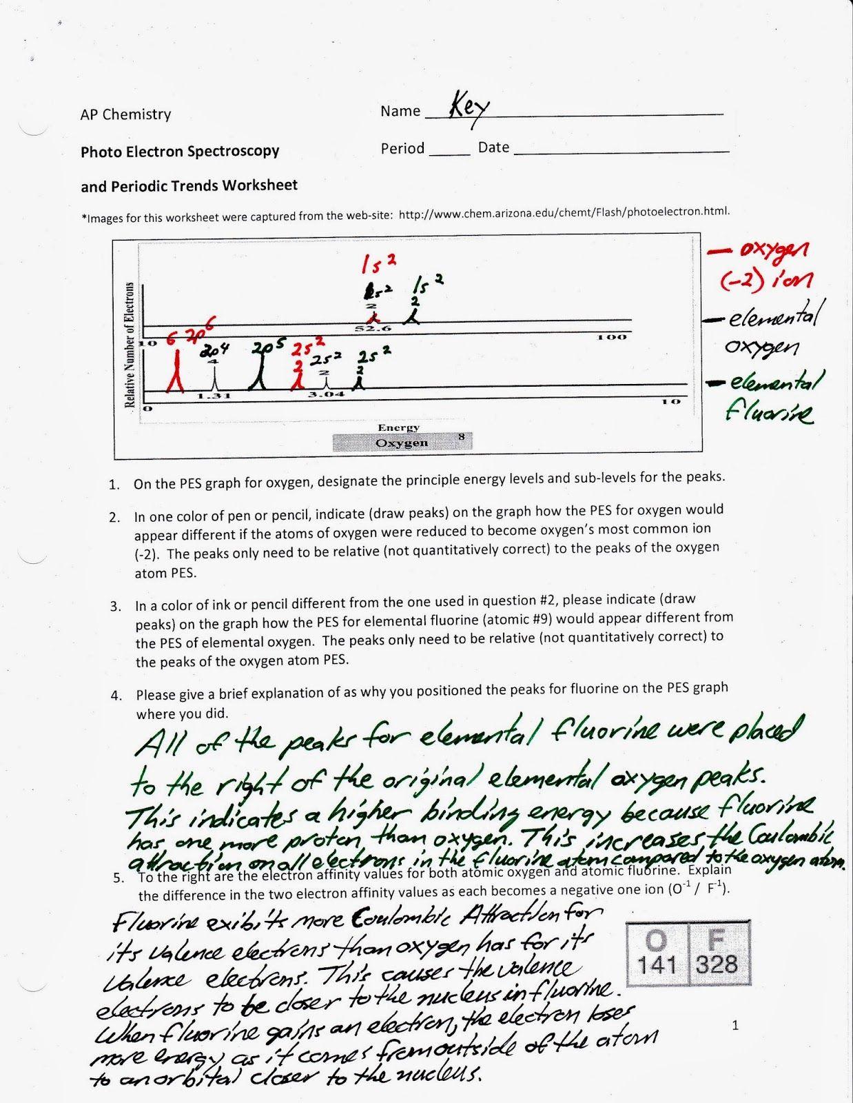 Ap Chemistry Photoelectron Spectroscopy Worksheet