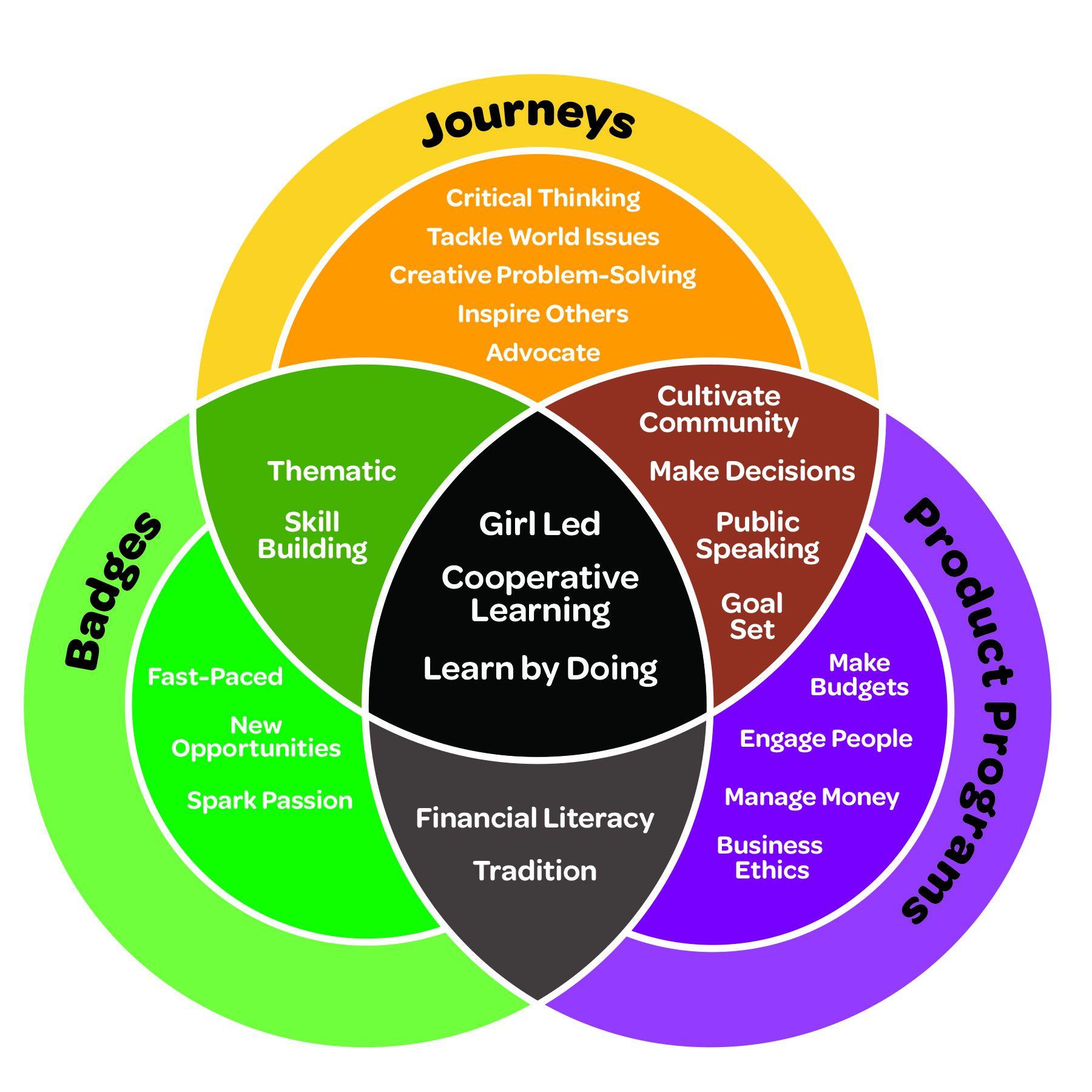 Citizenship In The Community Merit Badge Worksheet