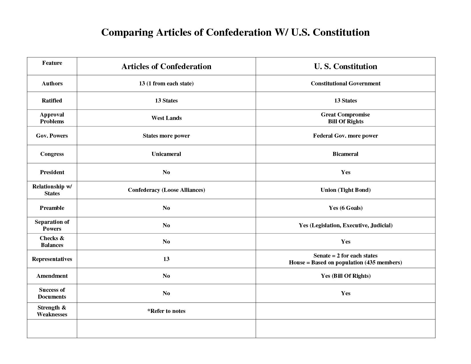 Comparing The Articles Of Confederation And The