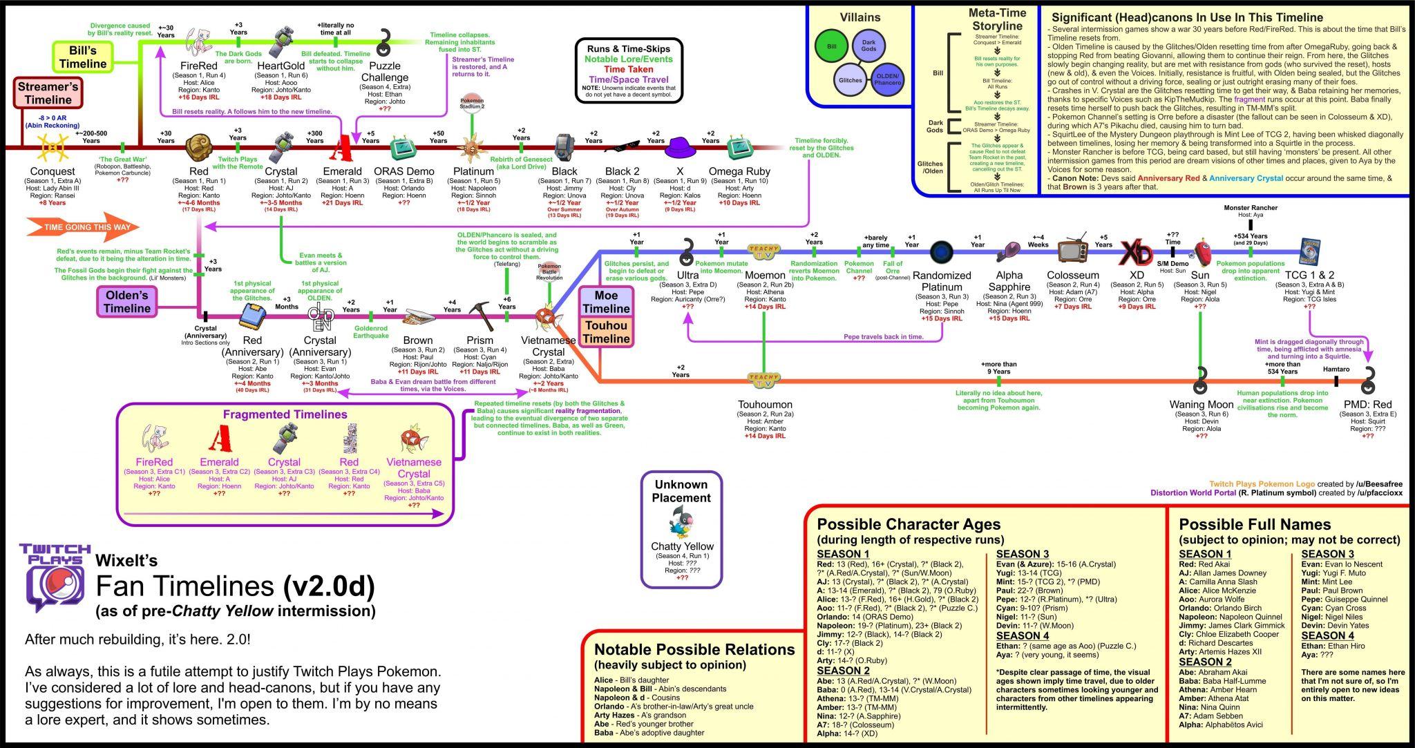 Dna Timeline Worksheet