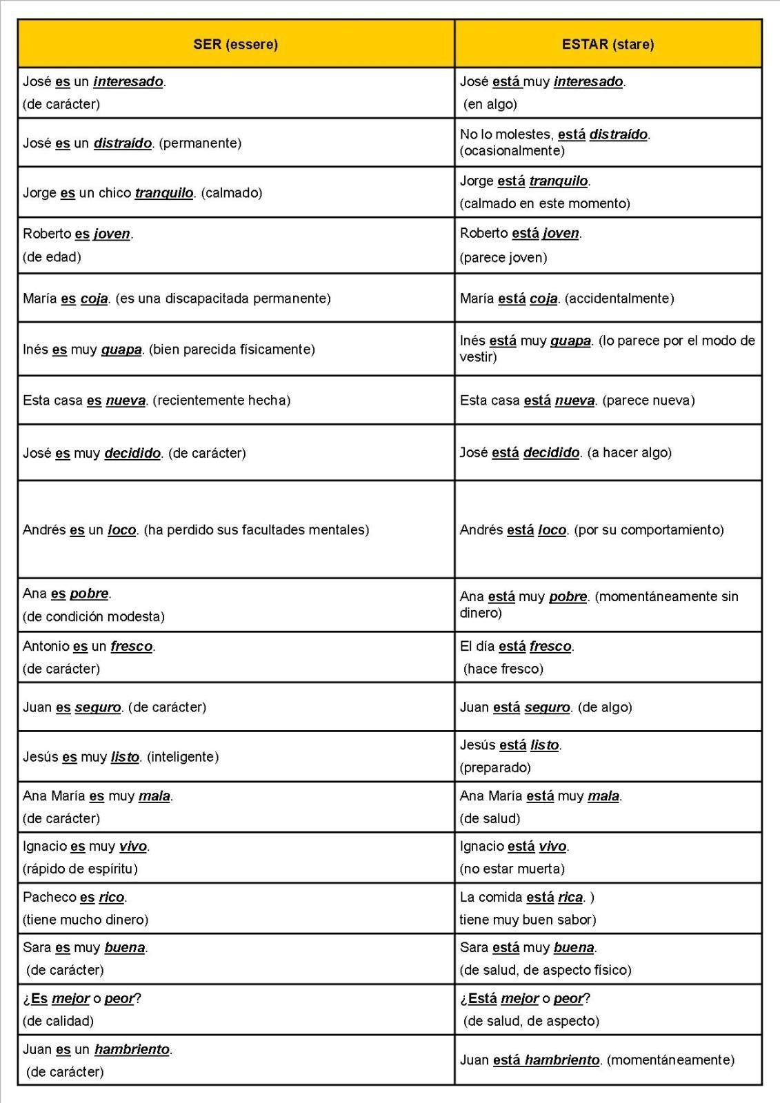 El Verbo Estar Worksheet Answer Key