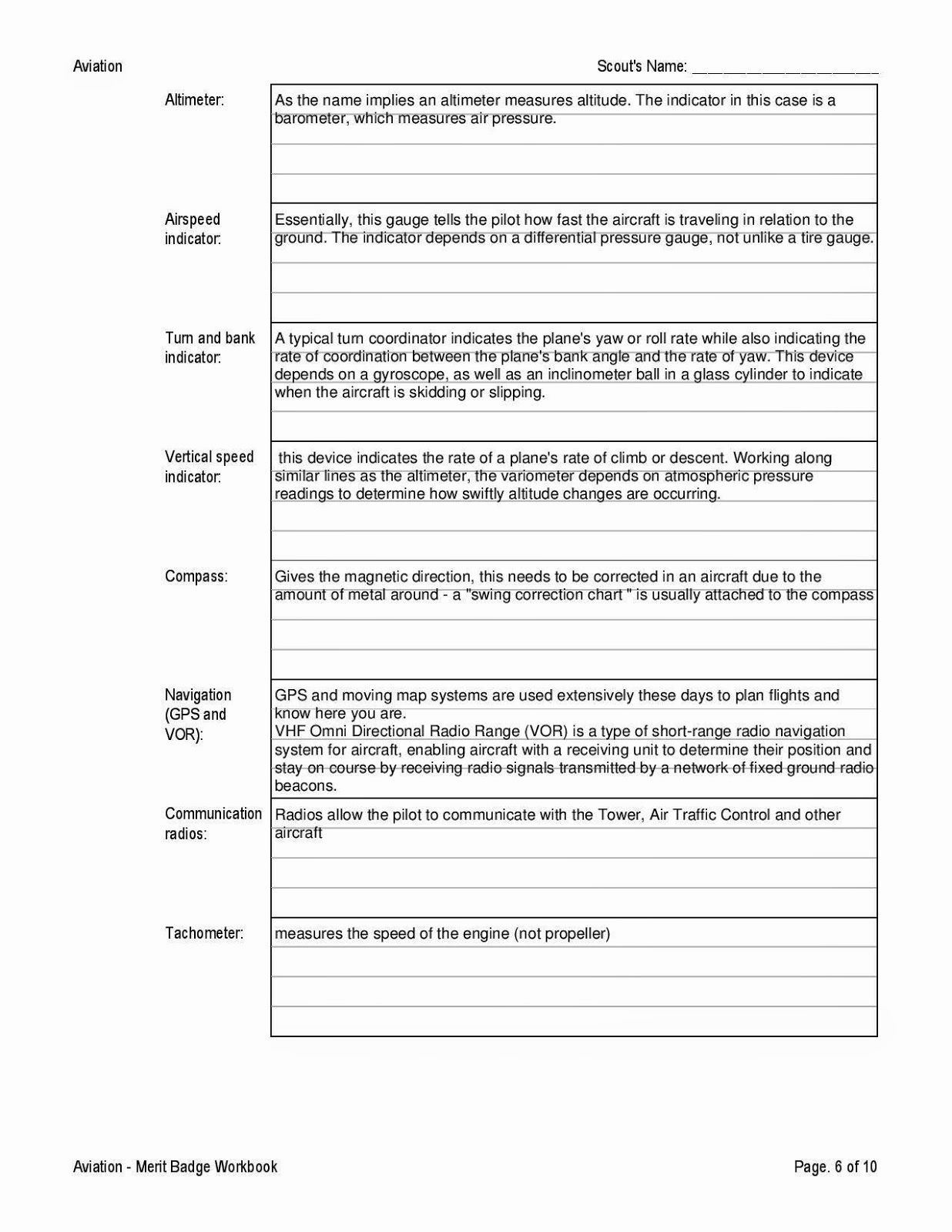 Emergency Preparedness Merit Badge Worksheet