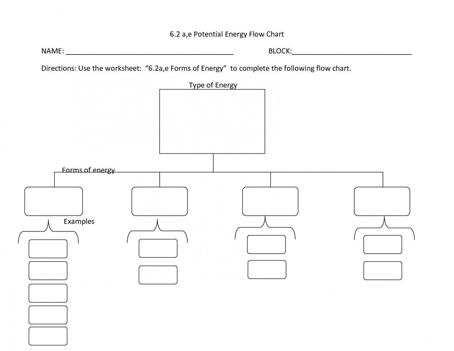 Potential Energy Diagram Worksheet