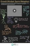 Growth Mindset Via Sports Slogans