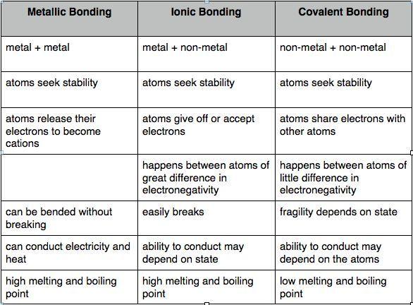 Naming Covalent Compounds Worksheet