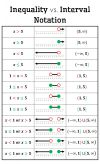 inequality vs interval notation poster free