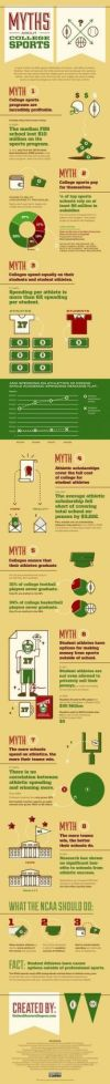 Exposé The Skinny College Athletics [infographic] College Sport College Football