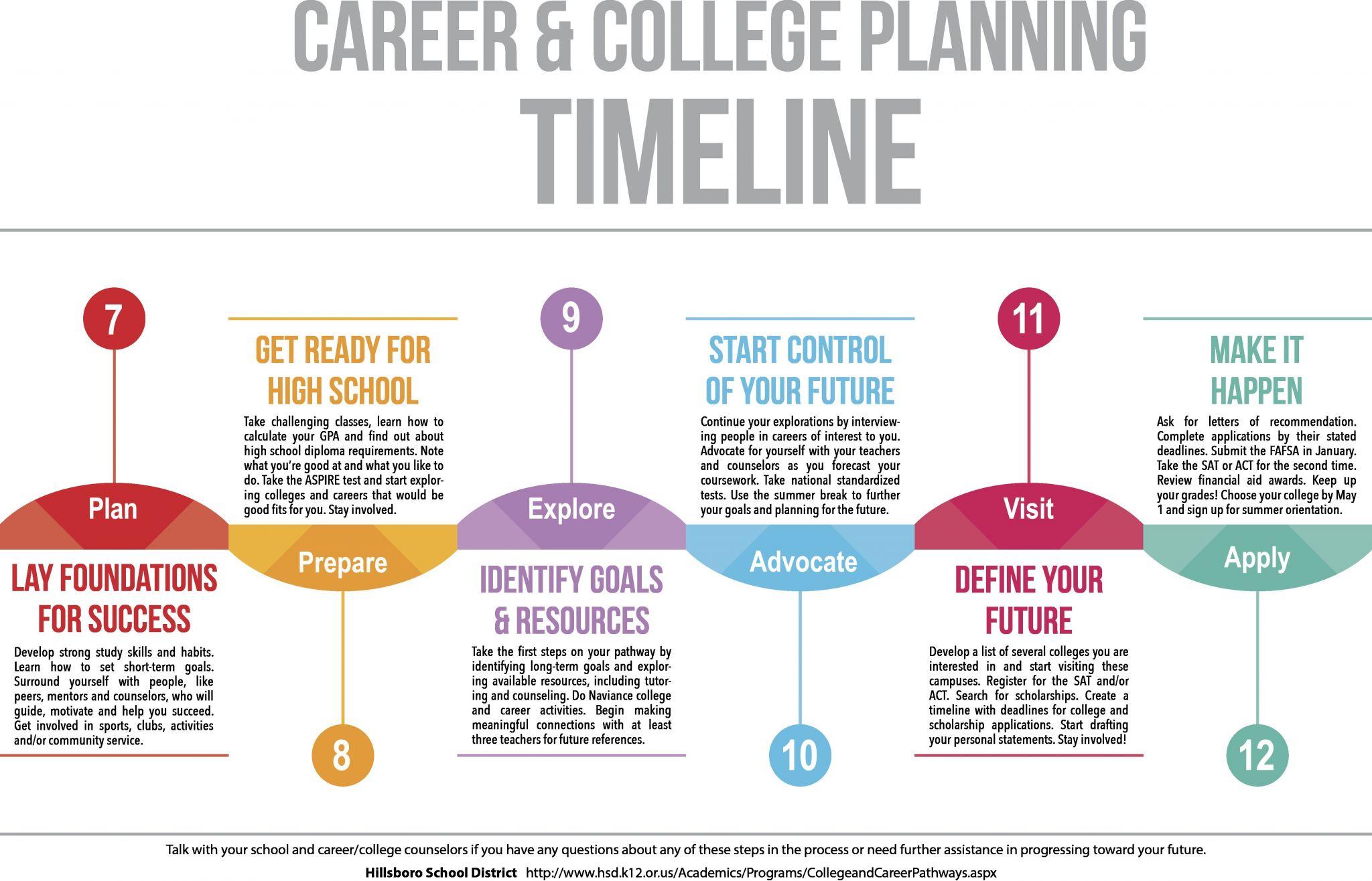 Turbotap Financial Planning Worksheet