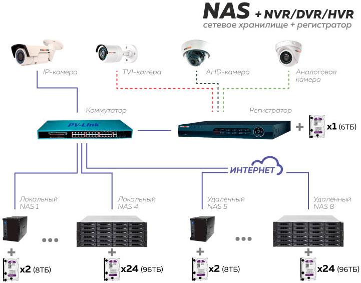 "Схема ""Сетевое хранилище и видеорегистратор"""