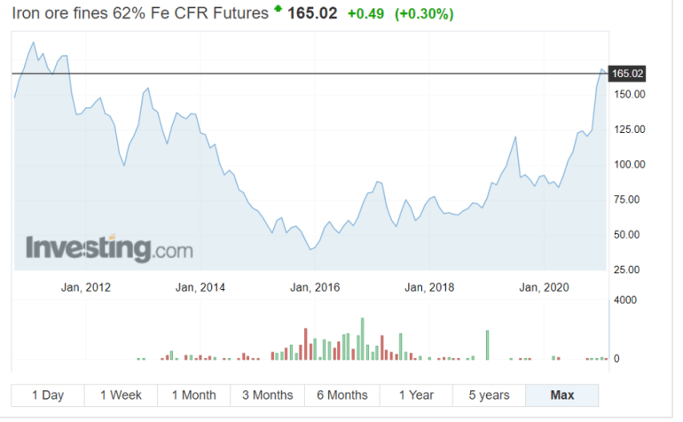 A graph displaying the price of iron ore since 2012