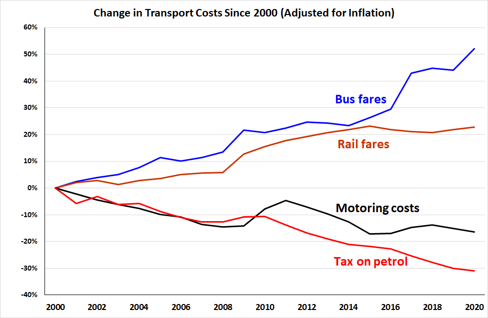 A graph showing changes in transport costs from 2000-2018. It shows rail fares and bus fares increasing, while motoring costs and taxes on petrol have decreased.