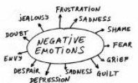 Range of Negative Emotions we all experience