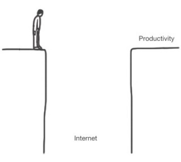 Internet-Productivity