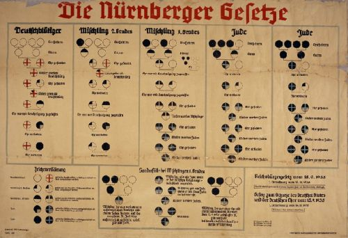 1935 chart shows racial classifications under the Nuremberg Laws: German, Mischlinge (mixed blood), and Jew.
