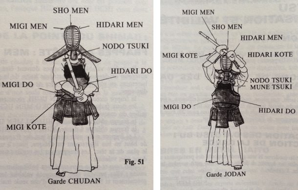 Source: Pictures from Hamot and Kenichi (1995) in Découvrir Le Kendo.