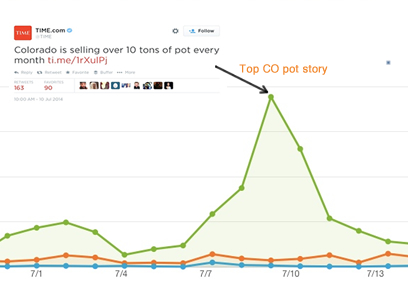 30 days of Colorado health conversation on Twitter as measured using Topsy