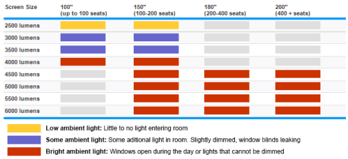 Ambient light is an important thing to know about for a/v projectors for meeting planners