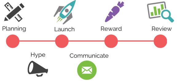 covid-19 incentive program timeline