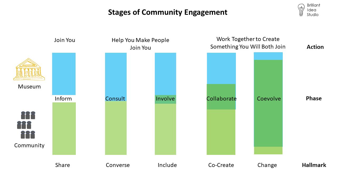 How do you do Community Engagement