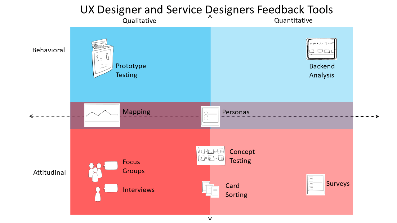 Choosing the Right Design Tool to Solicit Feedback