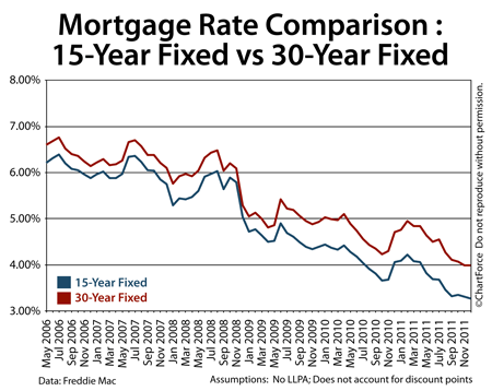 Comparing 30-year fixed rate mortgage to 15-year fixed rate mortgages