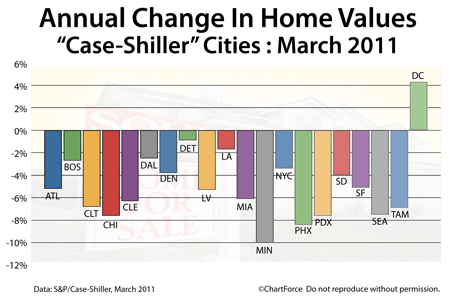 Case-Shiller Annual Change March 2011