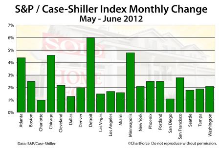 Case-Shiller Index June 2012