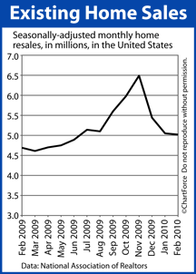 Existing Home Sales Feb 2008-Feb 2010