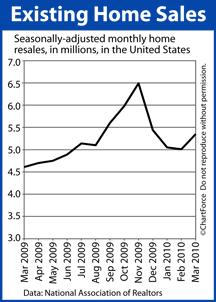 Existing Home Sales Mar 2008-Mar 2010