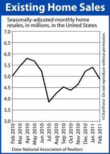 Existing Home Sales (Feb 2010 - Feb 2011)