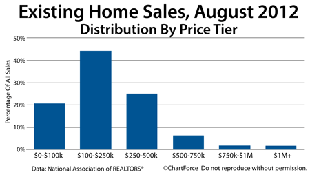 Existing Home Sales By Price Tier, August 2012