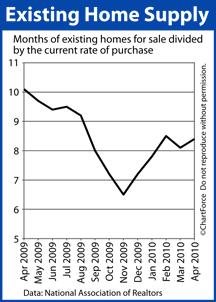 Existing Home Sales Apr 2009-Apr 2010