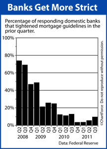 Mortgage guidelines get tougher