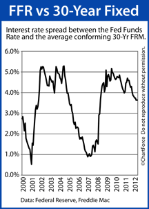 Comparing the 30-year fixed versus the Fed Funds Rate