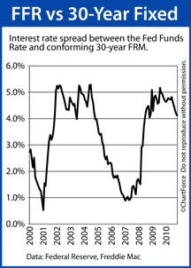 Comparing 30-year fixed mortgage rate to Fed Funds Rate since 2000
