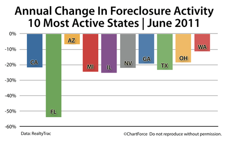 Foreclosure changes 2010-2011