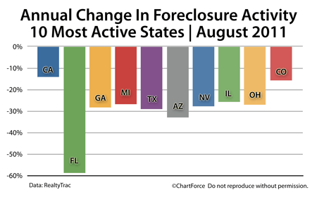 Foreclosure Change August 2010-2011
