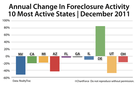 Annual Foreclosure Change, Top 10 States, December 2011
