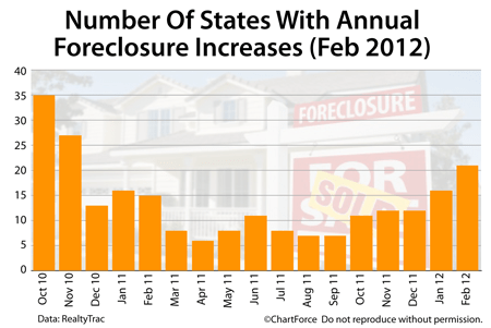 Foreclosure increases by state Feb 2012