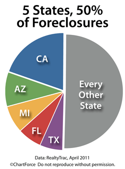 Foreclosures concentrate in 5 states in April 2011