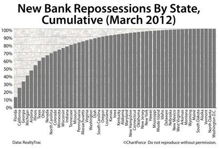 Foreclosures March 2012