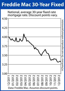 Mortgage rates drop, according to Freddie Mac
